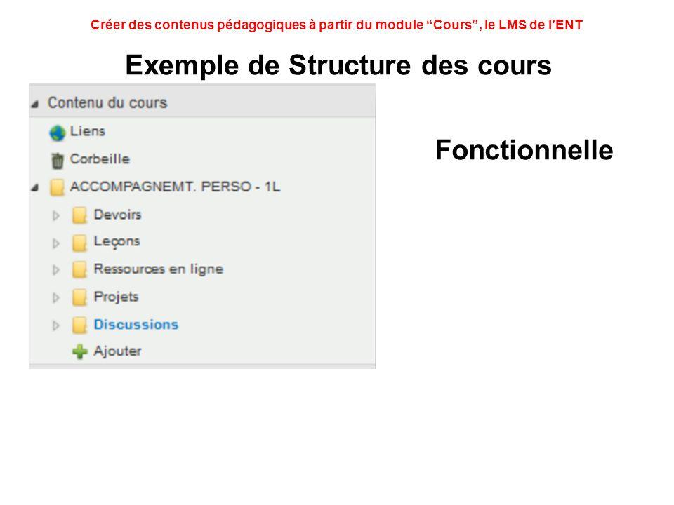 Créer des contenus pédagogiques à partir du module Cours, le LMS de lENT Exemple de Structure des cours Thématique Périodique Fonctionnelle