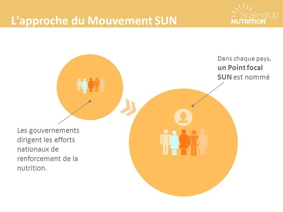 L'approche du Mouvement SUN Les gouvernements dirigent les efforts nationaux de renforcement de la nutrition. Dans chaque pays, un Point focal SUN est