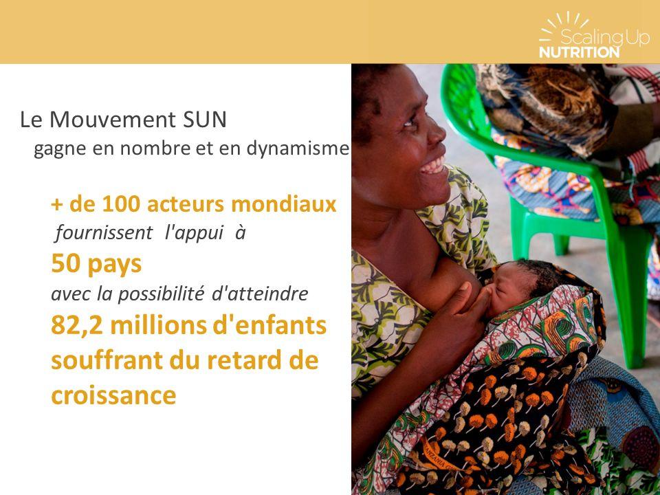Le Mouvement SUN gagne en nombre et en dynamisme + de 100 acteurs mondiaux fournissent l'appui à 50 pays avec la possibilité d'atteindre 82,2 millions