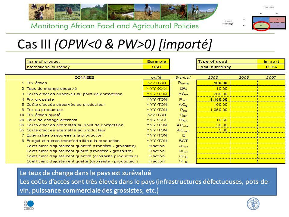 Cas III (OPW 0) [importé] Price Wedge >0<0 Observed Price Wedge >0III <0IIIIV Le taux de change dans le pays est surévalué Les coûts daccès sont très élevés dans le pays (infrastructures défectueuses, pots-de- vin, puissance commerciale des grossistes, etc.)