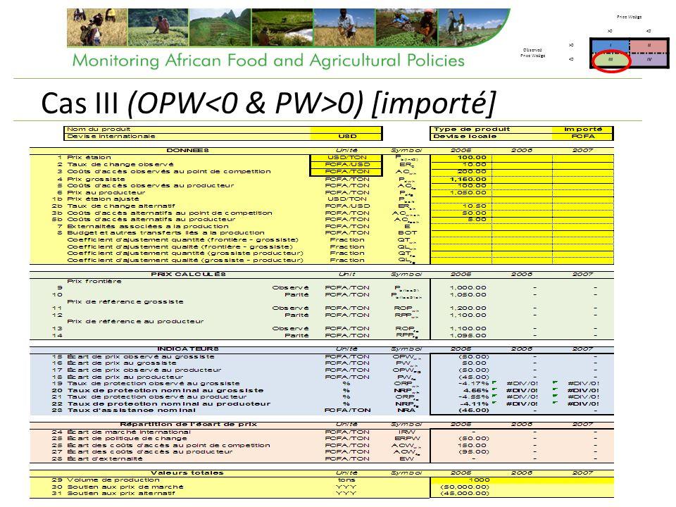 Cas III (OPW 0) [importé] Price Wedge >0<0 Observed Price Wedge >0III <0IIIIV