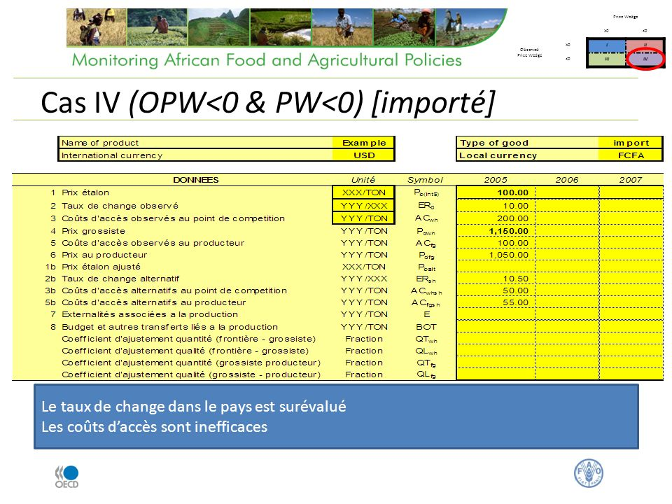 Cas IV (OPW<0 & PW<0) [importé] Price Wedge >0<0 Observed Price Wedge >0III <0IIIIV Le taux de change dans le pays est surévalué Les coûts daccès sont inefficaces