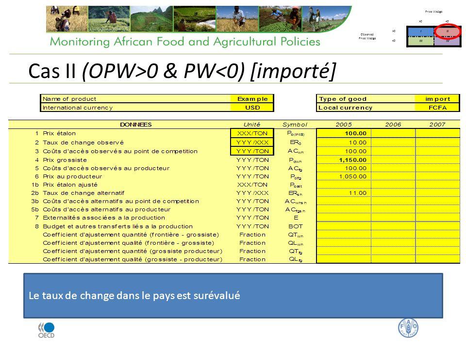 Cas II (OPW>0 & PW<0) [importé] Price Wedge >0<0 Observed Price Wedge >0III <0IIIIV Le taux de change dans le pays est surévalué