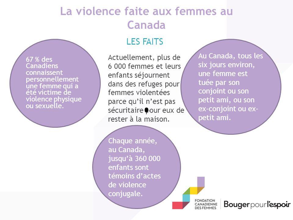 La violence faite aux femmes au Canada 67 % des Canadiens connaissent personnellement une femme qui a été victime de violence physique ou sexuelle.