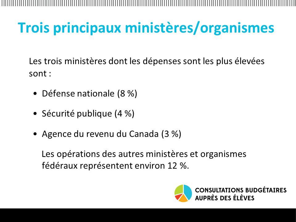 Sociétés dÉtat Les sociétés dÉtat (organisations qui appartiennent directement ou indirectement au gouvernement) représentent environ 3 %.