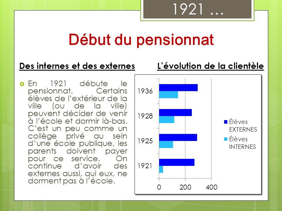 Des internes et des externes En 1921 débute le pensionnat. Certains élèves de lextérieur de la ville (ou de la ville) peuvent décider de venir à lécol