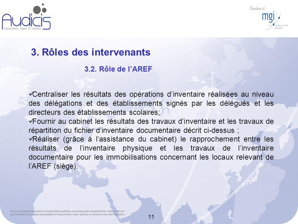 11 3. Rôles des intervenants Centraliser les résultats des opérations dinventaire réalisées au niveau des délégations et des établissements signés par