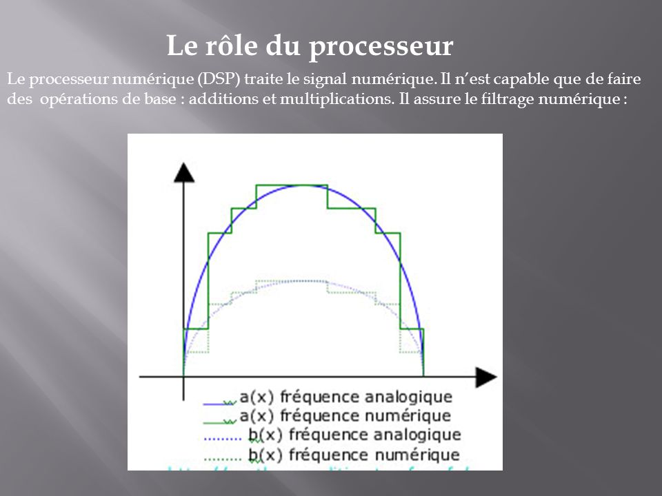 Le processeur numérique (DSP) traite le signal numérique. Il nest capable que de faire des opérations de base : additions et multiplications. Il assur