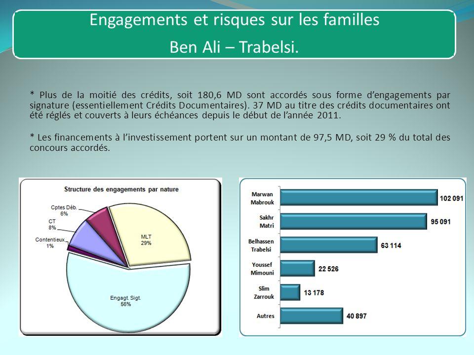 Engagements et risques sur les familles Ben Ali – Trabelsi. * Plus de la moitié des crédits, soit 180,6 MD sont accordés sous forme dengagements par s