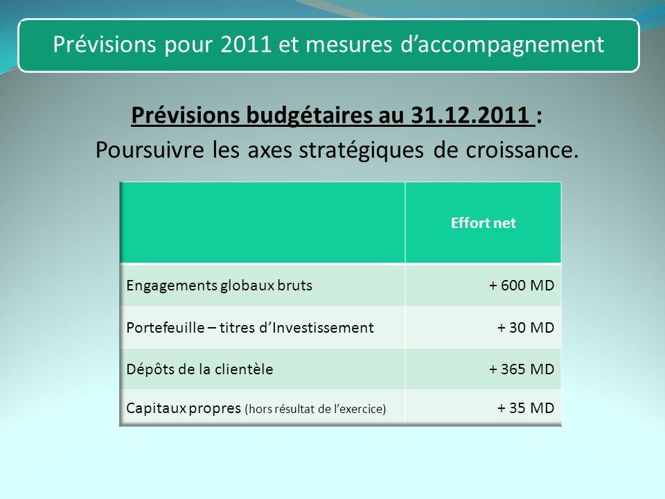 Prévisions budgétaires au 31.12.2011 : Poursuivre les axes stratégiques de croissance.