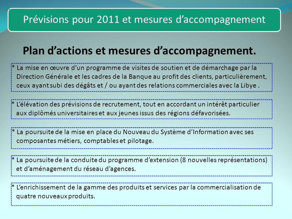 Prévisions pour 2011 et mesures daccompagnement Plan dactions et mesures daccompagnement. * La mise en œuvre dun programme de visites de soutien et de