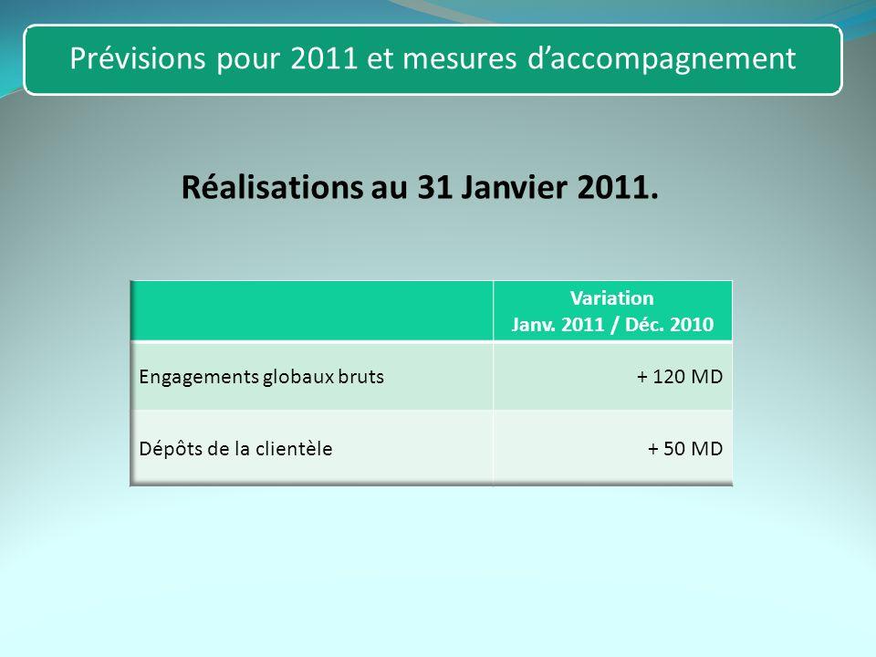 Réalisations au 31 Janvier 2011. Prévisions pour 2011 et mesures daccompagnement