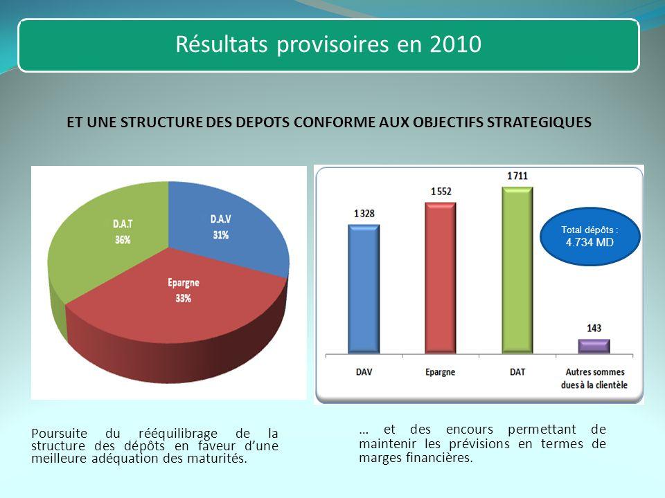 ET UNE STRUCTURE DES DEPOTS CONFORME AUX OBJECTIFS STRATEGIQUES Poursuite du rééquilibrage de la structure des dépôts en faveur dune meilleure adéquat
