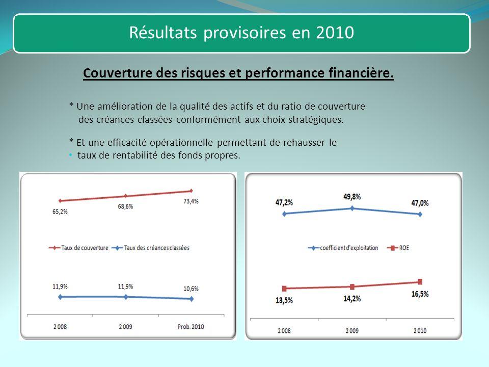 Résultats provisoires en 2010 * Une amélioration de la qualité des actifs et du ratio de couverture des créances classées conformément aux choix stratégiques.