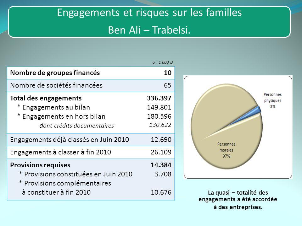 Engagements et risques sur les familles Ben Ali – Trabelsi. Nombre de groupes financés10 Nombre de sociétés financées65 Total des engagements * Engage