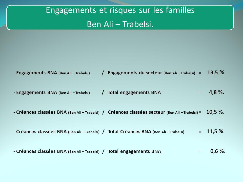 Engagements et risques sur les familles Ben Ali – Trabelsi. - Engagements BNA (Ben Ali – Trabelsi) / Engagements du secteur (Ben Ali – Trabelsi) = 13,