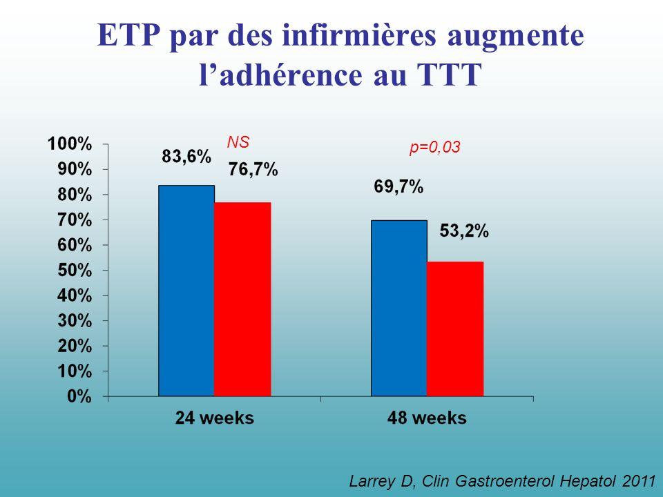 NS p=0,03 Larrey D, Clin Gastroenterol Hepatol 2011 ETP par des infirmières augmente ladhérence au TTT