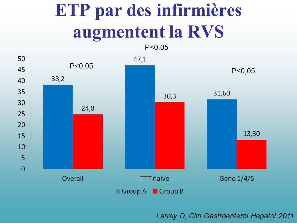 ETP par des infirmières augmentent la RVS Larrey D, Clin Gastroenterol Hepatol 2011 P<0,05