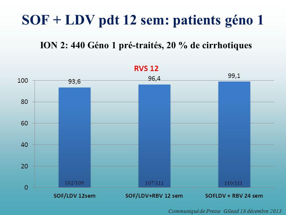 SOF + LDV pdt 12 sem: patients géno 1 ION 2: 440 Géno 1 pré-traités, 20 % de cirrhotiques Communiqué de Presse Gilead 18 décembre 2013 102/109 107/111