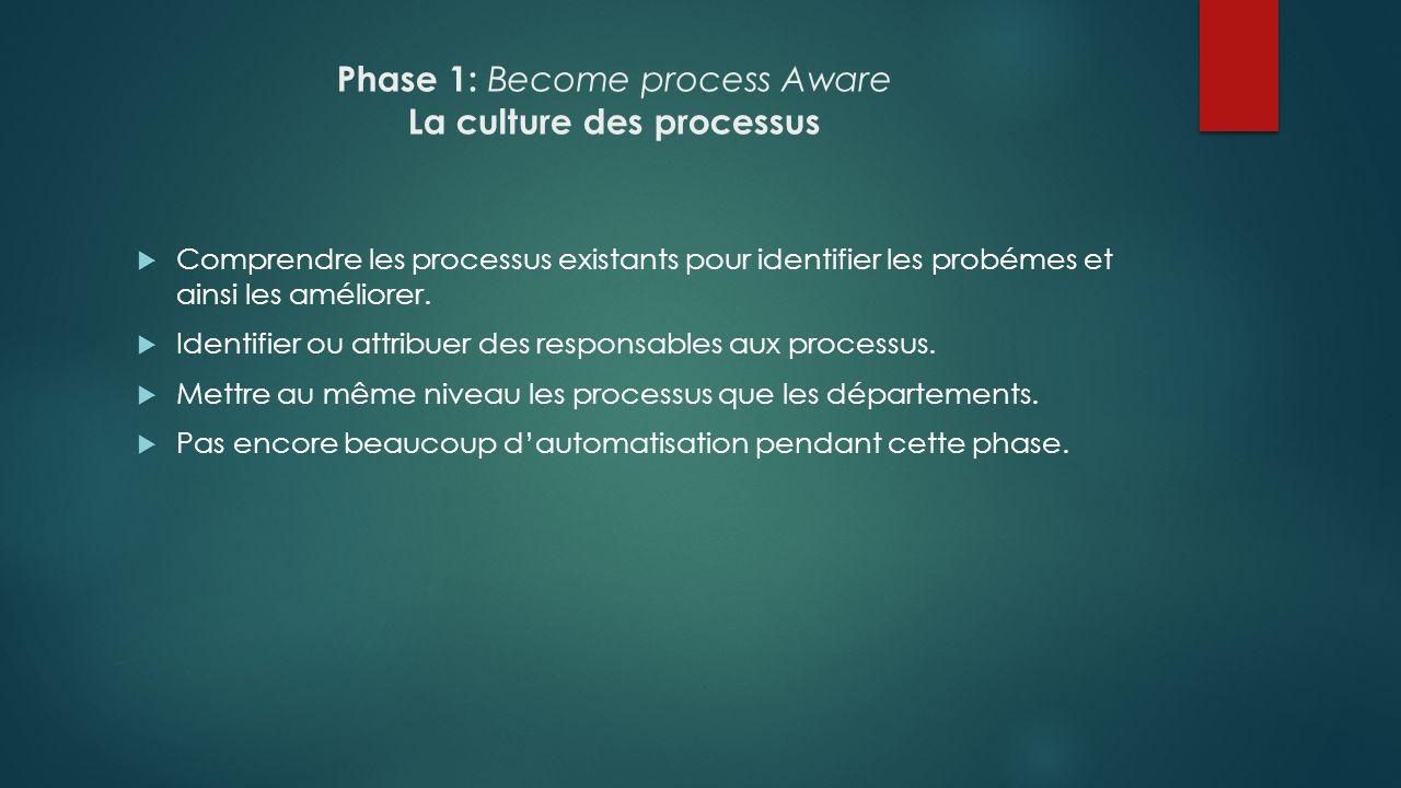 Phase 1: Become process Aware La culture des processus Comprendre les processus existants pour identifier les probémes et ainsi les améliorer. Identif