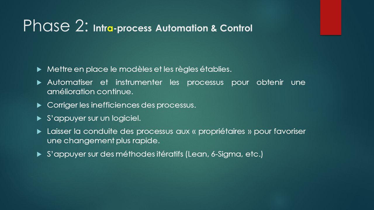 Phase 2: Intra-process Automation & Control Mettre en place le modèles et les règles établies. Automatiser et instrumenter les processus pour obtenir