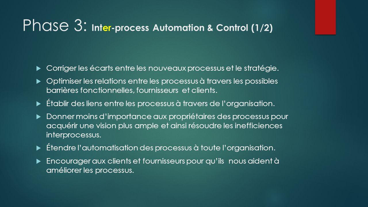 Phase 3: Inter-process Automation & Control (1/2) Corriger les écarts entre les nouveaux processus et le stratégie. Optimiser les relations entre les