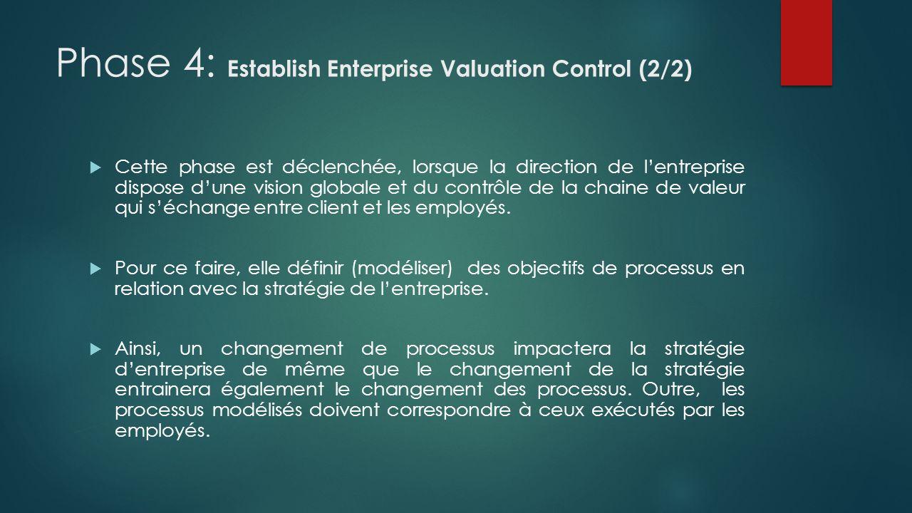 Phase 4: Establish Enterprise Valuation Control (2/2) Cette phase est déclenchée, lorsque la direction de lentreprise dispose dune vision globale et d
