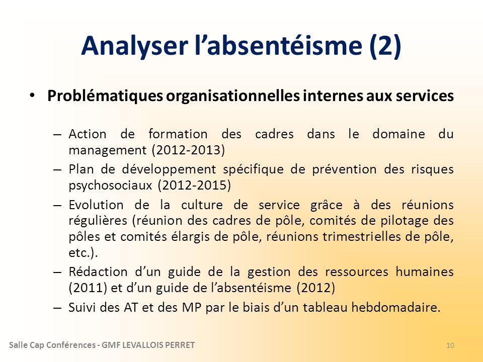 Salle Cap Conférences - GMF LEVALLOIS PERRET Analyser labsentéisme (2) Problématiques organisationnelles internes aux services – Action de formation d