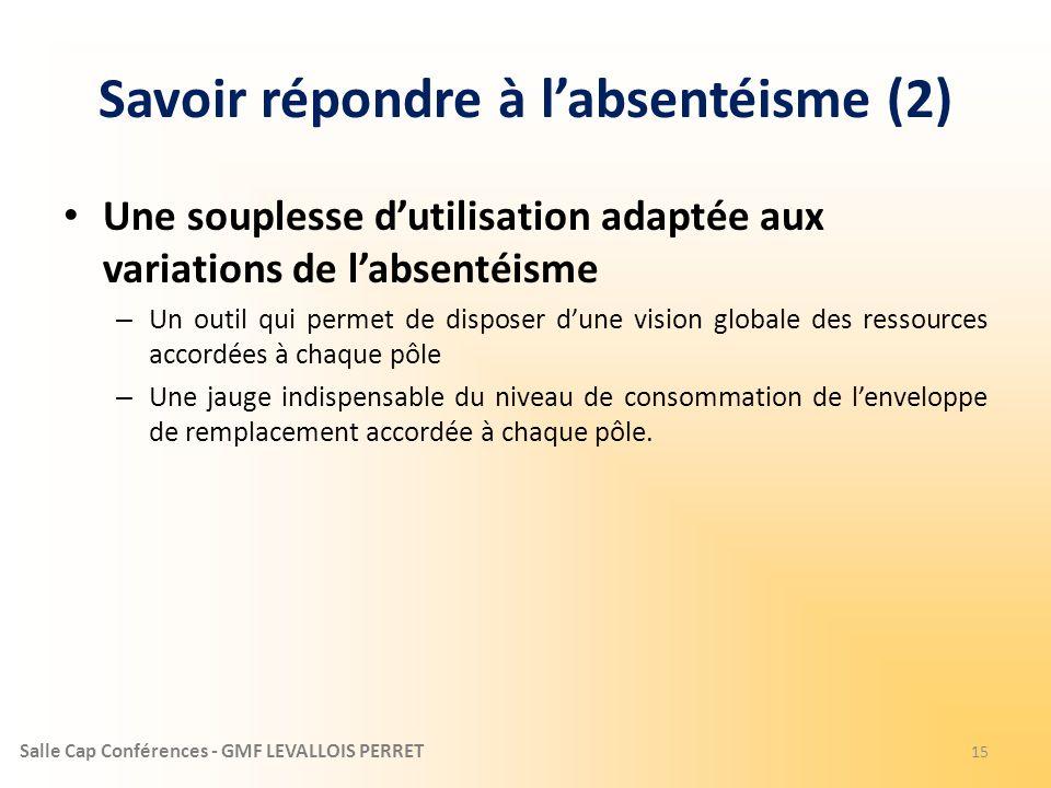 Salle Cap Conférences - GMF LEVALLOIS PERRET Savoir répondre à labsentéisme (2) Une souplesse dutilisation adaptée aux variations de labsentéisme – Un