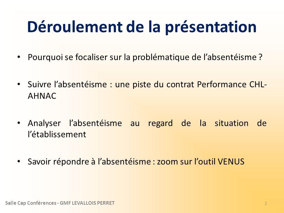 Salle Cap Conférences - GMF LEVALLOIS PERRET Déroulement de la présentation Pourquoi se focaliser sur la problématique de labsentéisme ? Suivre labsen