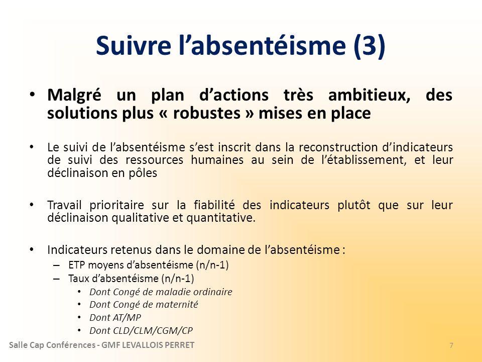 Salle Cap Conférences - GMF LEVALLOIS PERRET Suivre labsentéisme (3) Malgré un plan dactions très ambitieux, des solutions plus « robustes » mises en