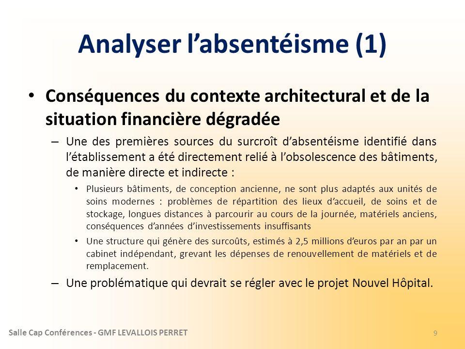 Salle Cap Conférences - GMF LEVALLOIS PERRET Analyser labsentéisme (1) Conséquences du contexte architectural et de la situation financière dégradée –