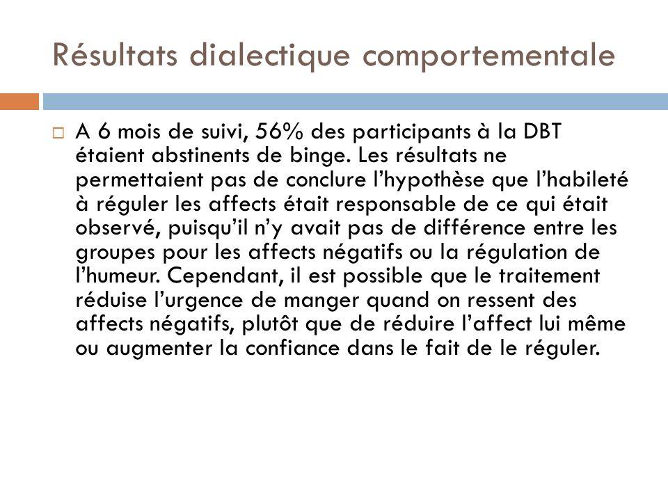 Résultats dialectique comportementale A 6 mois de suivi, 56% des participants à la DBT étaient abstinents de binge. Les résultats ne permettaient pas