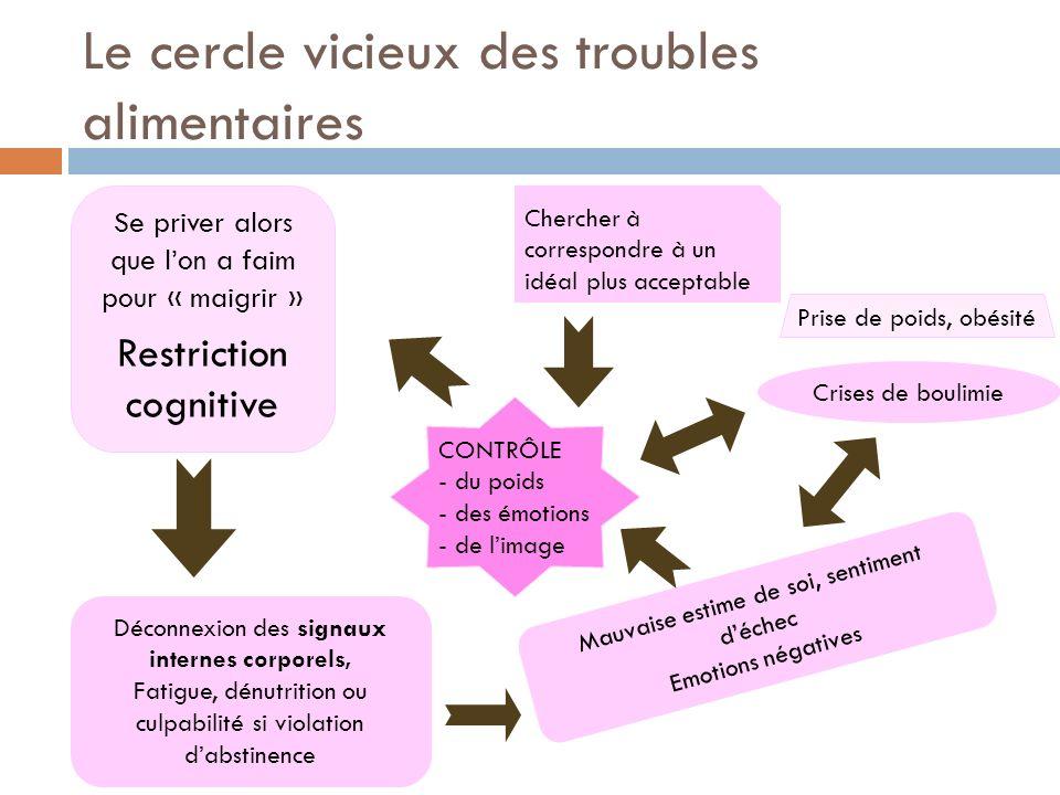 Le cercle vicieux des troubles alimentaires Se priver alors que lon a faim pour « maigrir » Restriction cognitive Déconnexion des signaux internes cor