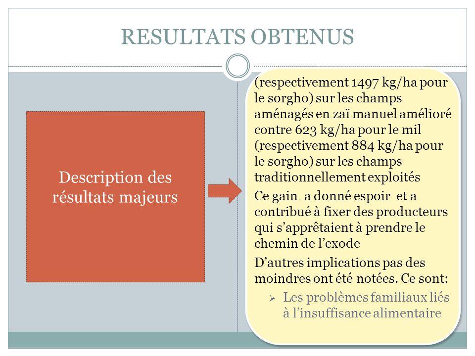 RESULTATS OBTENUS (respectivement 1497 kg/ha pour le sorgho) sur les champs aménagés en zaï manuel amélioré contre 623 kg/ha pour le mil (respectiveme