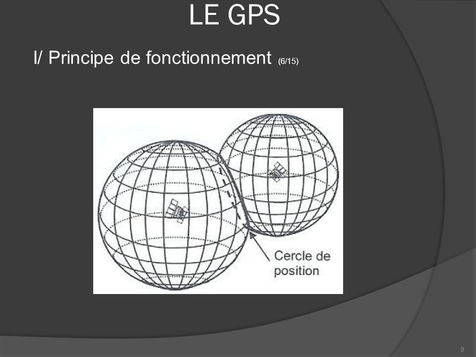 LE GPS Ainsi le troisième satellite nous donne 2 points possibles et le quatrième satellite nous donne la position exacte (lintersection de 4 sphères est un point) 10 I/ Principe de fonctionnement (7/15)