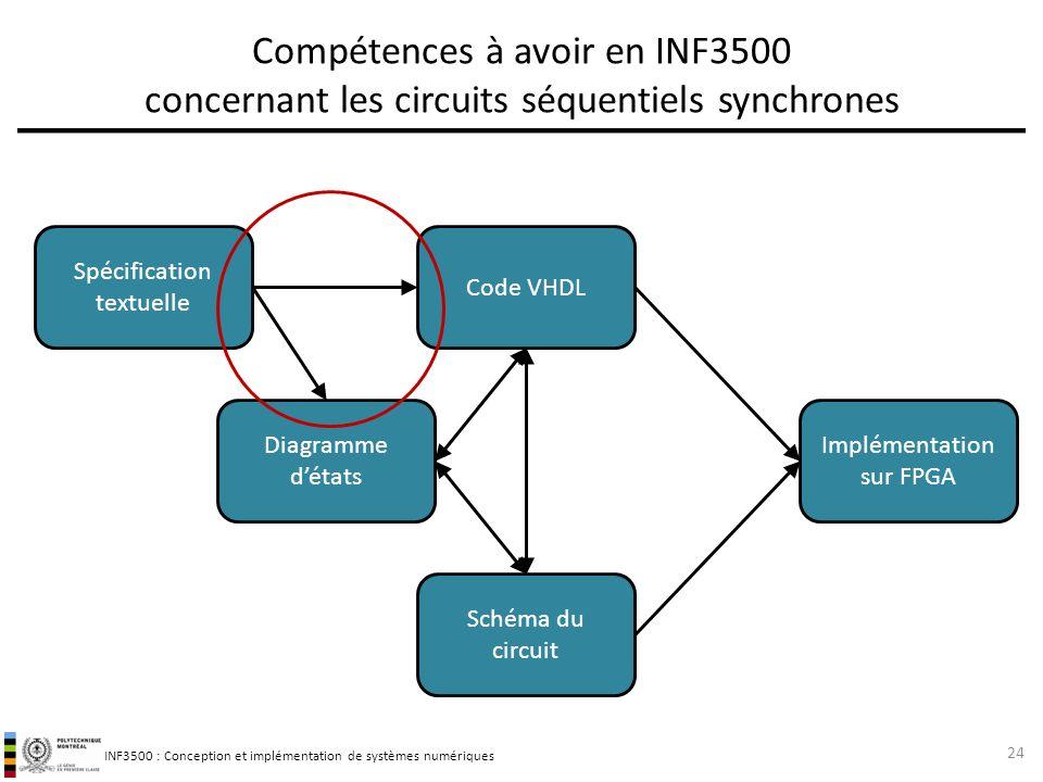 INF3500 : Conception et implémentation de systèmes numériques Compétences à avoir en INF3500 concernant les circuits séquentiels synchrones 24 Code VH