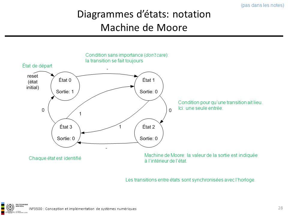 INF3500 : Conception et implémentation de systèmes numériques Diagrammes détats: notation Machine de Mealy 29 (pas dans les notes) Machine de Mealy: la valeur de la sortie est indiquée sur les transitions.