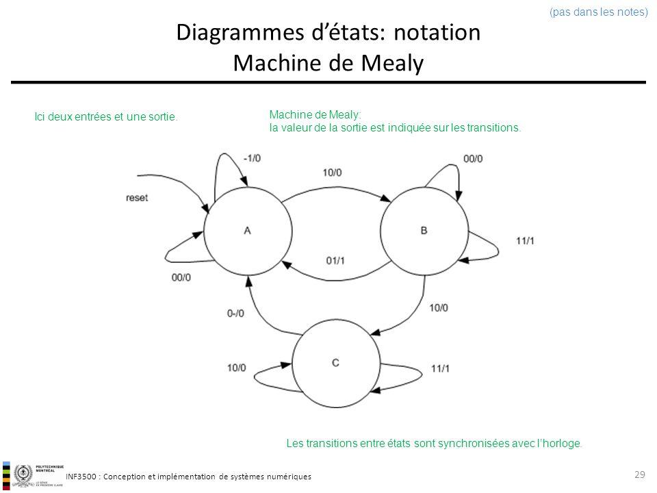 INF3500 : Conception et implémentation de systèmes numériques Conception de machine à états Bâtir le diagramme détats La représentation graphique offerte par un diagramme détats est très avantageuse.