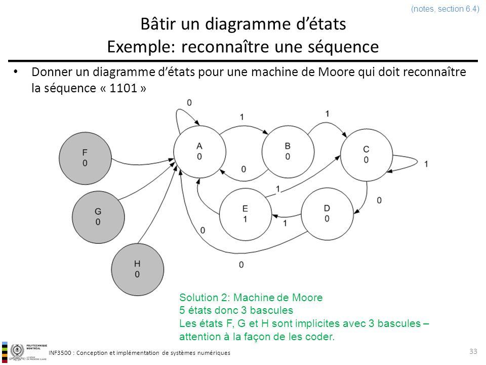 INF3500 : Conception et implémentation de systèmes numériques Parenthèse: génération automatique de code VHDL à partir dun diagramme détats dans Active-HDL 34 (pas dans les notes)