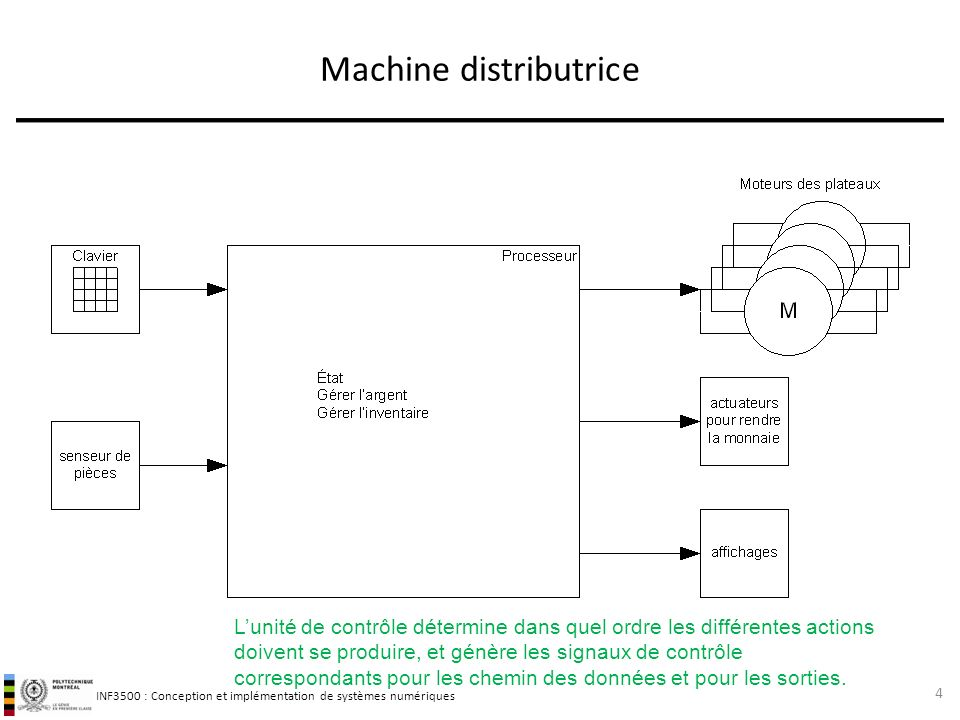 INF3500 : Conception et implémentation de systèmes numériques Machine distributrice 4 Lunité de contrôle détermine dans quel ordre les différentes act