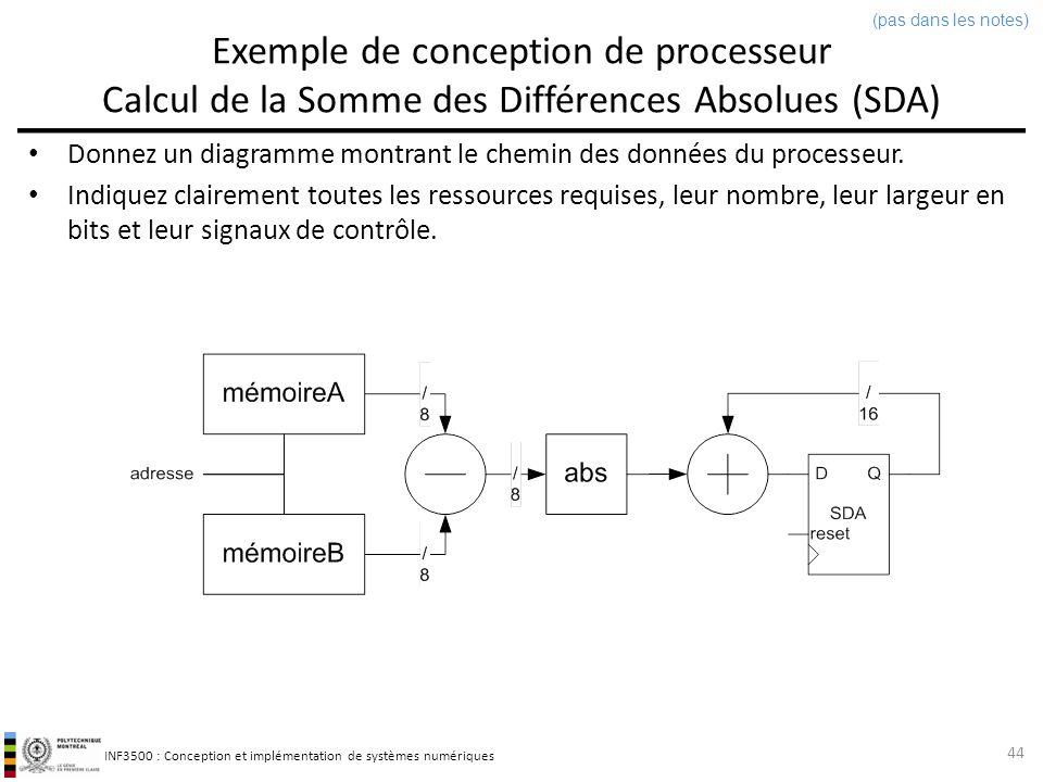 INF3500 : Conception et implémentation de systèmes numériques Exemple de conception de processeur Calcul de la Somme des Différences Absolues (SDA) 45 Donnez une machine à états du processeur.