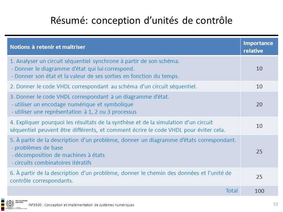 INF3500 : Conception et implémentation de systèmes numériques Notions à retenir et maîtriser Importance relative 1.