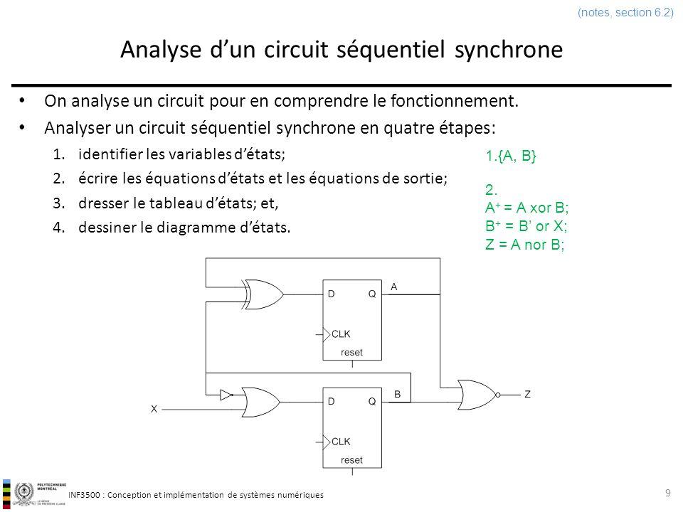 INF3500 : Conception et implémentation de systèmes numériques Analyse dun circuit séquentiel synchrone On analyse un circuit pour en comprendre le fon