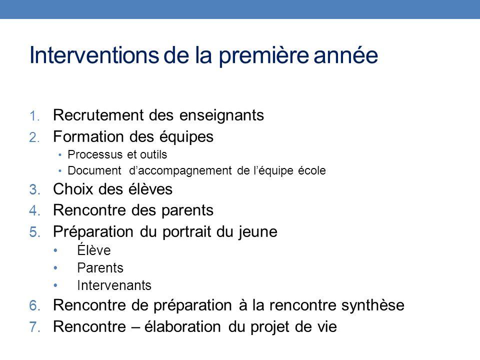 Interventions de la première année 1. Recrutement des enseignants 2. Formation des équipes Processus et outils Document daccompagnement de léquipe éco