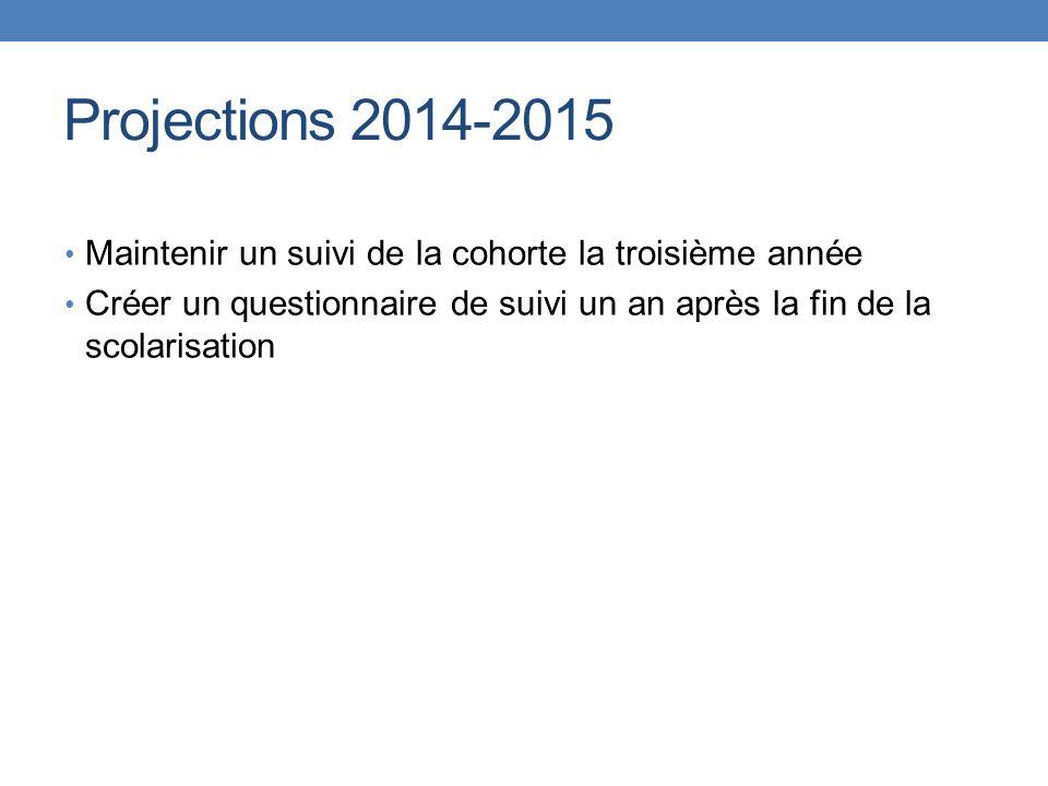 Projections 2014-2015 Maintenir un suivi de la cohorte la troisième année Créer un questionnaire de suivi un an après la fin de la scolarisation