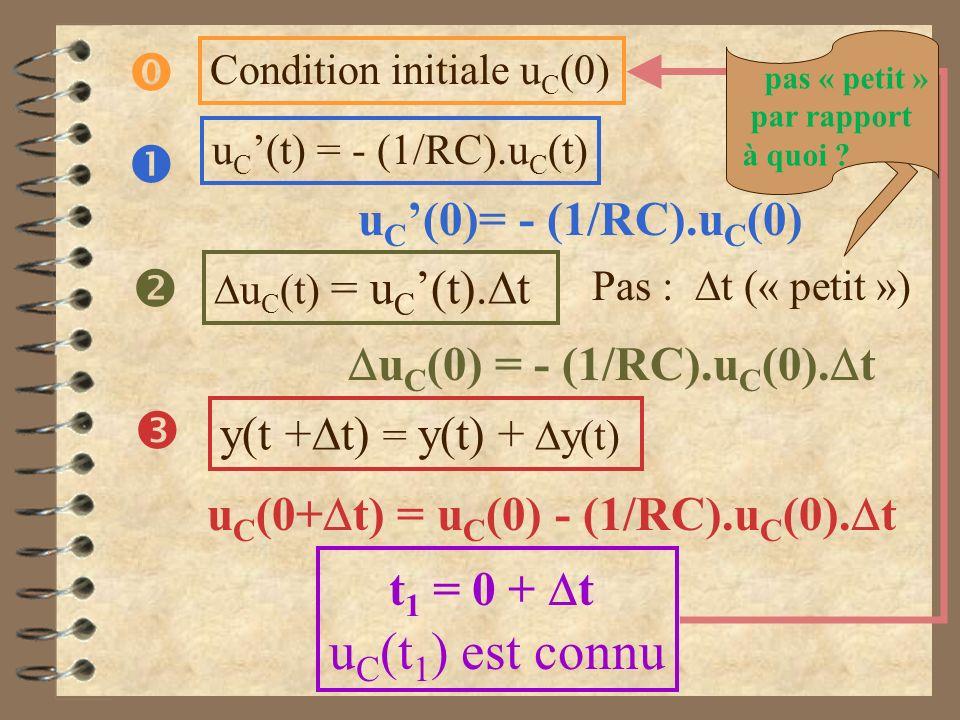 u C (t) = u C (t). t y(t + t) = y(t) + y(t) u C (t) = - (1/RC).u C (t) u C (0)= - (1/RC).u C (0) u C (0) = - (1/RC).u C (0). t Pas : t (« petit ») u C