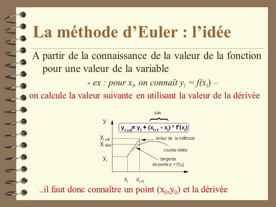 La méthode dEuler : lidée A partir de la connaissance de la valeur de la fonction pour une valeur de la variable - ex : pour x i, on connaît y i = f(x i ) – on calcule la valeur suivante en utilisant la valeur de la dérivée..il faut donc connaître un point (x 0,y 0 ) et la dérivée