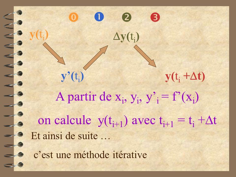 y(t i ) y(t i ) y(t i + t) A partir de x i, y i, y i = f(x i ) on calcule y(t i+1 ) avec t i+1 = t i + t Et ainsi de suite … cest une méthode itérativ