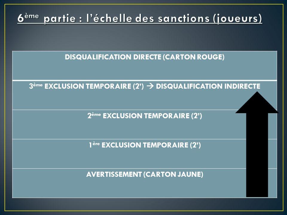 DISQUALIFICATION DIRECTE (CARTON ROUGE) 3 ème EXCLUSION TEMPORAIRE (2) DISQUALIFICATION INDIRECTE 2 ème EXCLUSION TEMPORAIRE (2) 1 ère EXCLUSION TEMPORAIRE (2) AVERTISSEMENT (CARTON JAUNE)